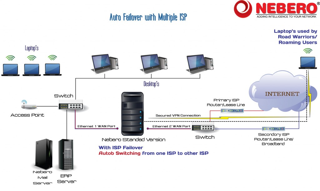Combine-Multiple-Internet-Connections