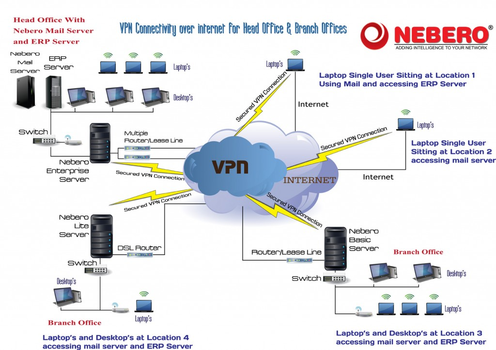 Nebero-Secure-VPN