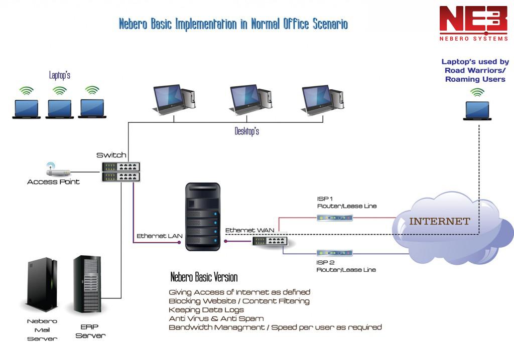 Nebero-Basic-Implementation